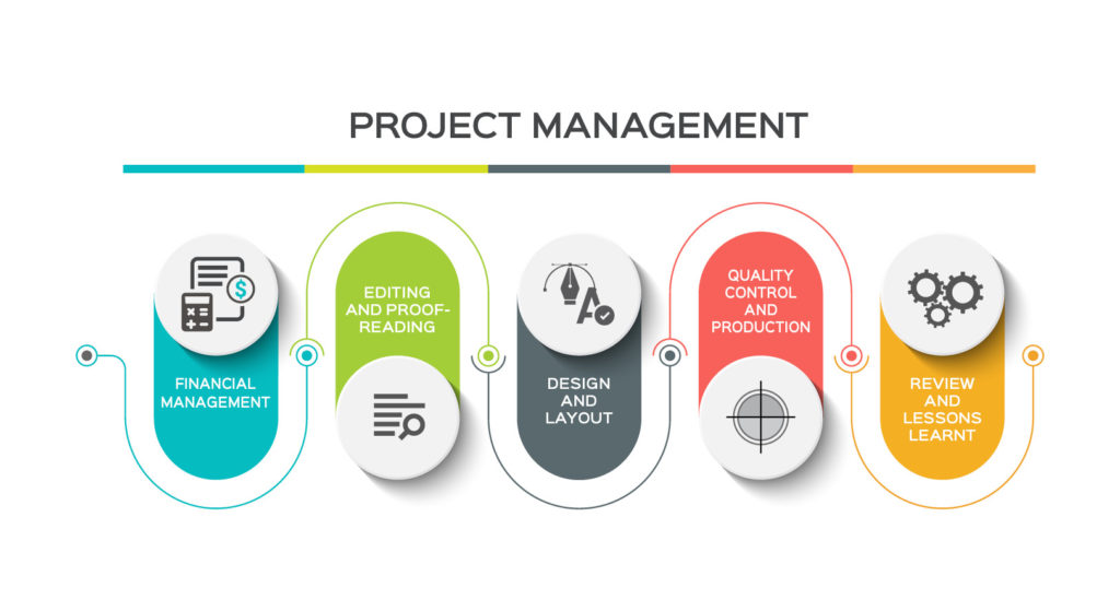 Project management infographics showing 5 stages
